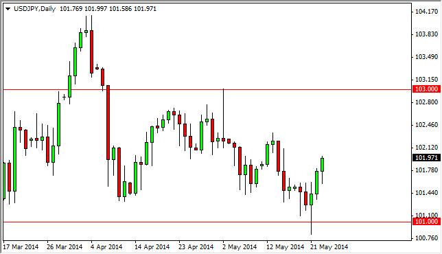 USD/JPY Week