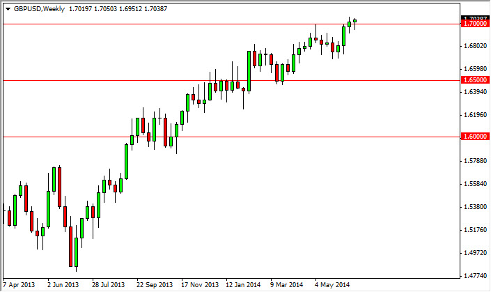 gbp/usd Weekly